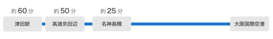 津田駅から大阪国際空港まで約60分