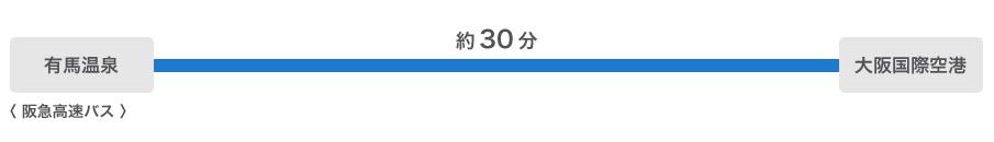 有馬温泉から大阪国際空港まで約30分(阪急高速バス)