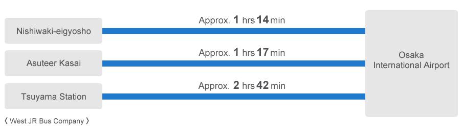 니시와키까지 약 1시간 14분, 가사이까지 약 1시간 17분, 쓰야마까지 약 2시간 42분(West JR Bus Company)