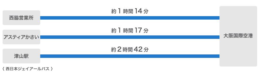 西脇から大阪国際空港まで約1時間14分、加西から大阪国際空港まで約1時間17分、津山から大阪国際空港まで約2時間42分(西日本ジェイアールバス)