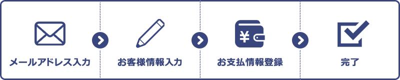 メールアドレス入力→お客様情報入力→お支払方法登録→完了