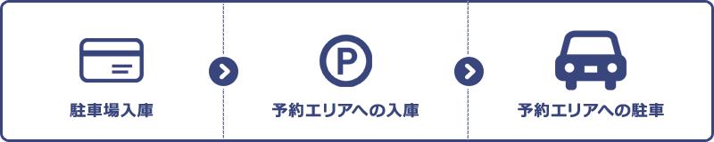 駐車場入場→予約駐車場への入場→予約スペースへの駐車