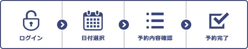 ログイン→日付選択→予約内容確認→予約完了