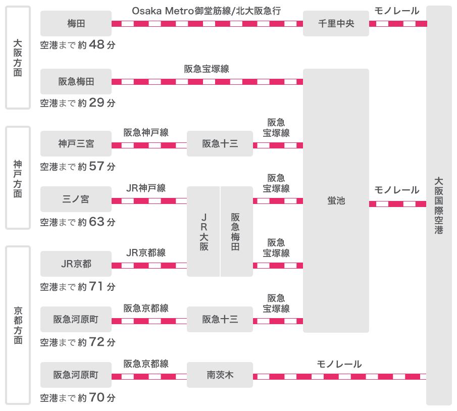 大阪方面:梅田から千里中央までOsaka Metro御堂筋線/北大阪急行で、千里中央から大阪国際空港までモノレールで、計約48分。阪急梅田から蛍池まで阪急宝塚線で、蛍池から大阪国際空港までモノレールで、計約29分。神戸方面:神戸三宮から阪急十三まで阪急神戸線で、阪急十三から蛍池まで阪急宝塚線で、蛍池からモノレールで、計約57分。三ノ宮からJR大阪/阪急梅田までJR神戸線で、JR大阪/阪急梅田から蛍池まで阪急宝塚線で、蛍池から大阪国際空港までモノレールで、計約63分。京都方面:JR京都からJR大阪/阪急梅田までJR京都線で、JR大阪/阪急梅田から蛍池まで阪急宝塚線で、蛍池から大阪国際空港までモノレールで、計約71分。阪急河原町から阪急十三まで阪急京都線で、阪急十三から蛍池まで阪急宝塚線で、蛍池から大阪国際空港までモノレールで、計72分。阪急河原町から南茨木まで阪急京都線で、南茨木から大阪国際空港までモノレールで、計約70分。